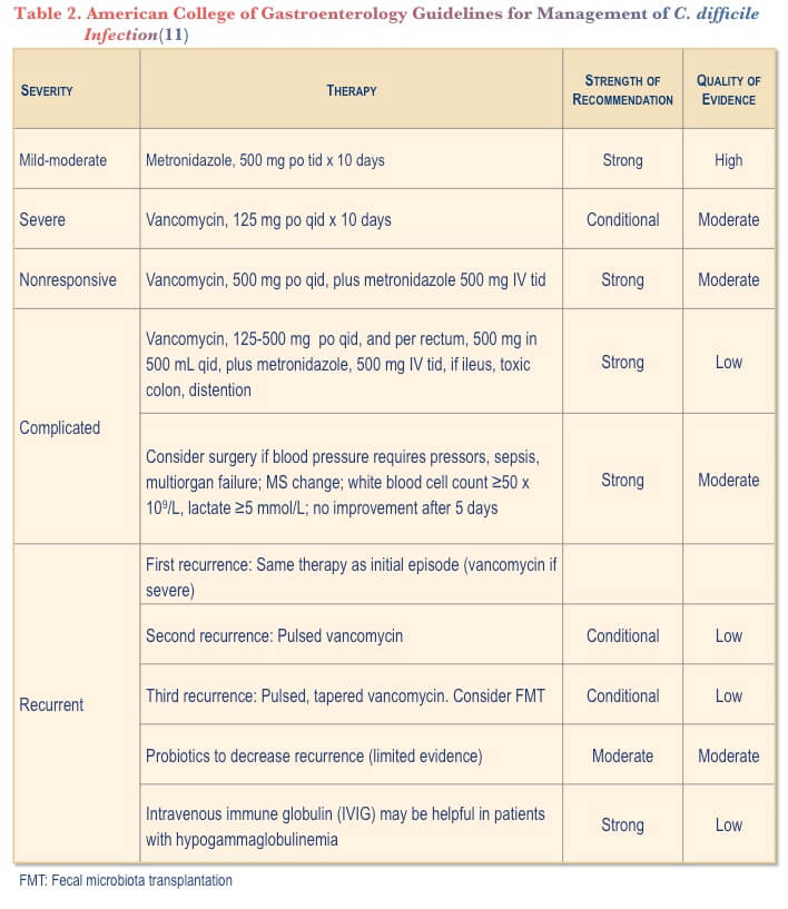 dialogue-v11_iss06-2015_table-2