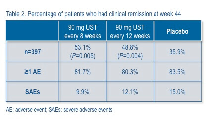 Percentage of patients who had clinical remission at week 44