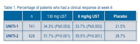 Percentage of patients who had a clinical response at week 6