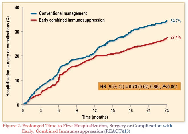 Optimal Therapy in IBD: Where Are We Now?